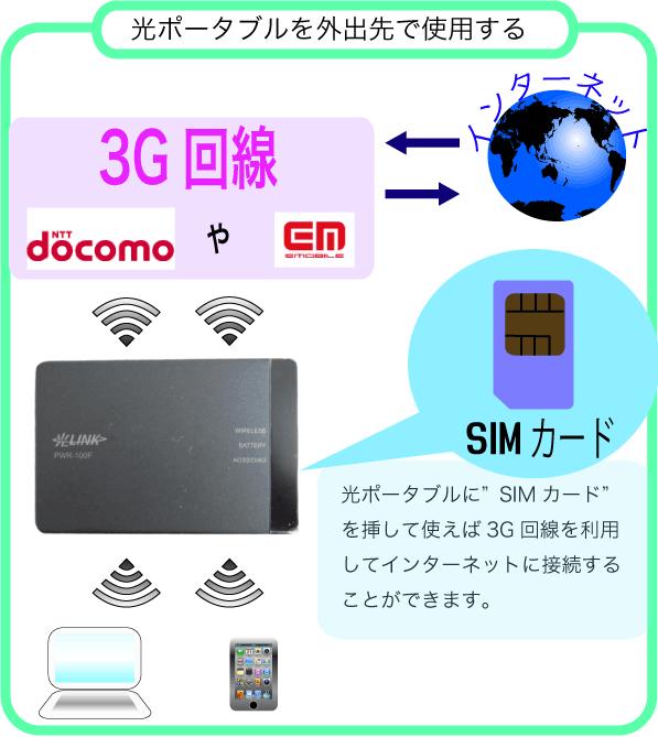 3G回線で使用するためにはdocomoかイー・モバイルでの契約が必要になります。