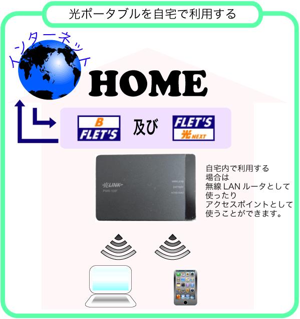 光ポータブルを自宅で利用するイメージです。自宅内にフレッツ回線を引き込みワイヤレスで接続できます。