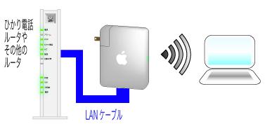 AirMacをブリッジモードにする時の配線です。上部にルータがある場合はLANケーブルで接続します。