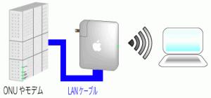 AirMacをルータとして使用する時の配線です。モデムとベースステーションをLANケーブルで接続します。