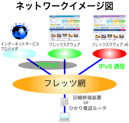 フレッツ網とインターネットに繋がるイメージ