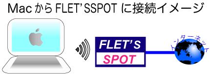 Macでフレッツスポットに接続イメージ