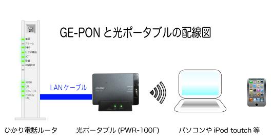 使用している環境はひかり電話ルータPR-S300NEを使用しています。(ひかり電話ルータはいろいろな機種が出ていますがPR-S300SE,PR-S300HI,RT-S300NE,RT-S300SE,RT-S300HI,RV-S340SE,RV-S340NEでもどれでも内容はほぼ同じです。) インターネットの接続はひかり電話ルータに設定をしている状態です。 そこに光ポータブルの台座(クレードル)にLANケーブルを接続して以下のようにしてひかり電話ルータと接続をします。