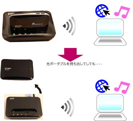 PWR-Q200-OPがあればPWR-Q200を持ち出してもWi-Fiが利用できます。