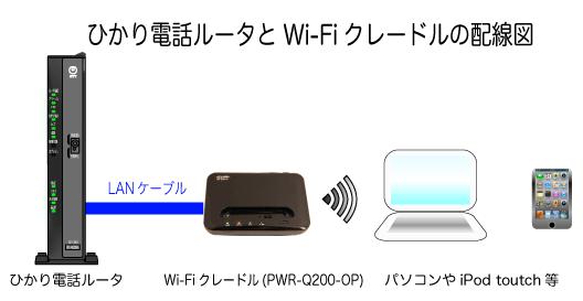 ひかり電話ルータとWi-FiクレードルPWR-Q200-OPの配線
