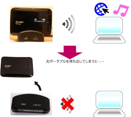 PWR-Q200を持ち出してしまうとインターネットの接続ができない状態