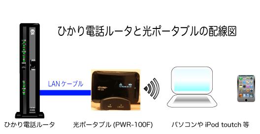 ひかり電話ルータとPWR-Q200接続イメージ