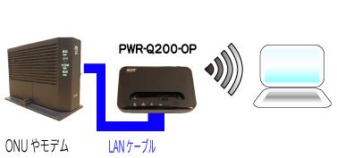 ONUとWi-FiクレードルPWR-Q200-OPの配線