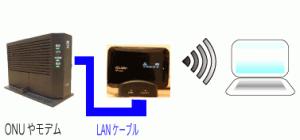 回線終端装置(ONU)と光ポータブルの配線