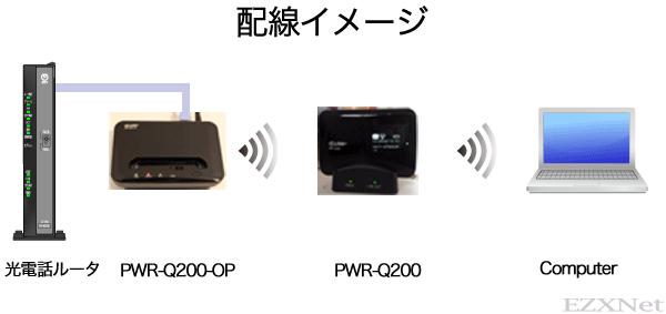 PWR-Q200-OPは無線の親機として使う事ができて、離れた距離に置いてあるPWR-Q200を子機として使う事ができます。
