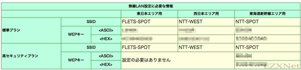 フレッツスポット用のSSIDとWi-Fiパスワード