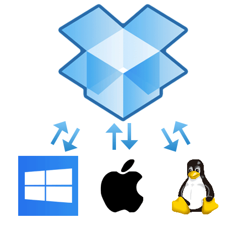 DropboxはWindows、Mac、Linuxに対応します。