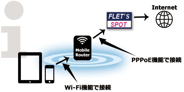 PPPoE認証方式の接続方法はPPPoE接続機能を持たないスマートフォンやタブレットは接続する事ができません。代わりにモバイルルータを使用してフレッツスポットを利用する必要があります。