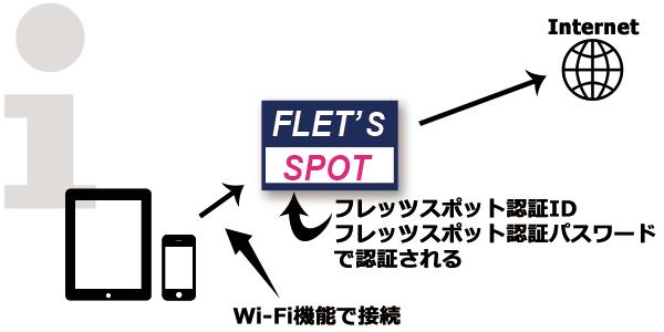 フレッツスポット認証ID」、「フレッツスポット認証パスワード」を入力して認証を行いインターネットに接続します