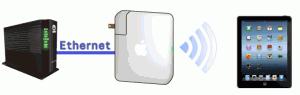 光電話の契約がないフレッツ光回線のユーザーははGE-PON(ONU)かVH-100という装置が設置されるのでLANケーブルで以下のように配線をします。