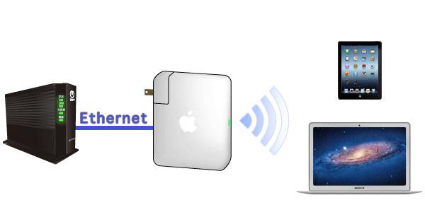 回線終端装置GE-PON(ONU)やモデムとの配線接続例