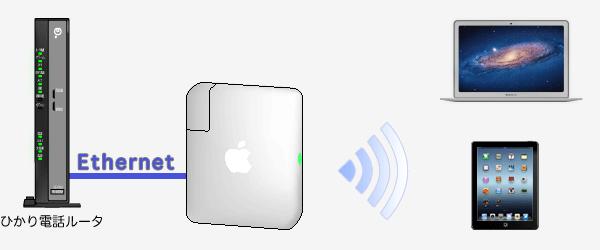 ひかり電話ルータのPPPランプが点灯している場合はルータ本体にPPPoEの設定がされている時に点灯します。