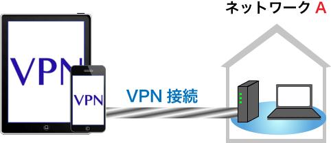 iPhone、iPadからのVPN接続図