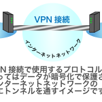 VPN接続で使用するプロトコルによってはデータが暗号化で保護されます。 インターネットネットワークの中にトンネルを通すイメージです。