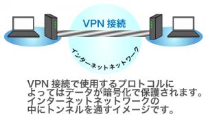 VPN接続で使用するプロトコルによってはデータが暗号化で保護されます。