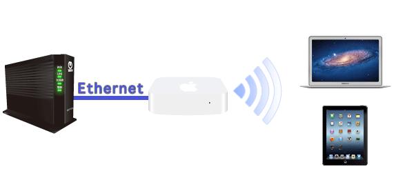 GE-PON(ONU)やVH-100との接続イメージ