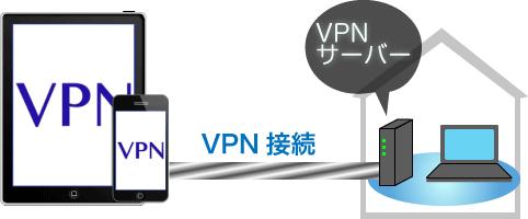 iPhoneのVPNの接続イメージ
