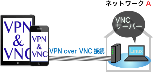VPN over VNC Connect