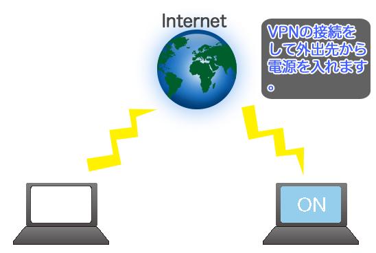 VPNの接続をしてWake On LANと組み合わせて使う