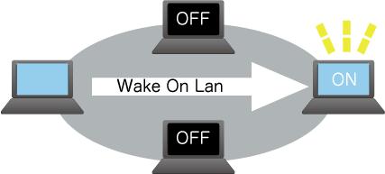 ネットワークにマジックパケットを送信してWake On LANで離れた場所のパソコンの電源を入れる