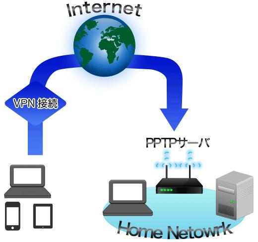 PPTPサーバイメージ