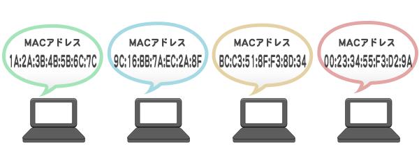 コンピュータごとにMACアドレスが異なる