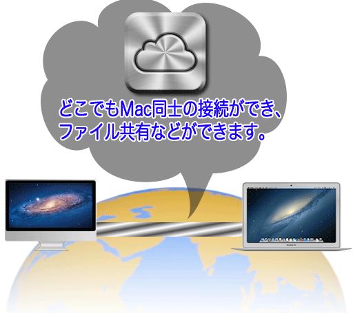 Mac OSにあるiCloud経由でデータを共有させてくれる機能