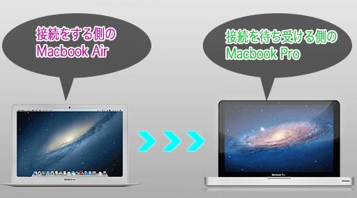 接続する側のMacとしてMacbook Airを使用します。 接続を待ち受ける側のMacとしてMacbook Proを使用します。