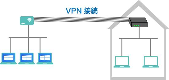 会社などのネットワークに自宅のパソコンからもしくは外出先から接続するときにはVPN接続をしてセキュアな通信を行います。
