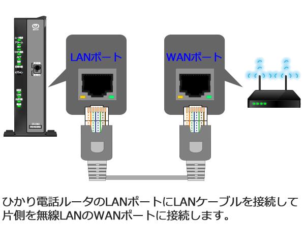 ひかり電話ルータのLANポートにLANケーブルを接続して 片側を無線LANのWANポートに接続します。