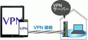 iPadのVPN接続設定 L2TP/IPsec1
