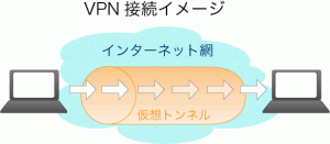NTTのひかり電話ルータにVPNサーバ設定