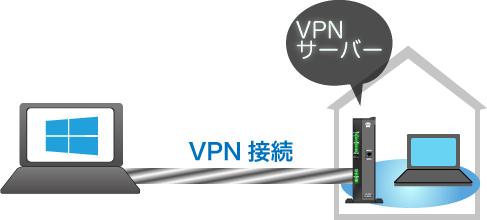 接続先になるVPNサーバにはNTTのひかり電話ルータを使用しています