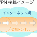 Windows8のVPN接続設定方法 IPsec/L2TP