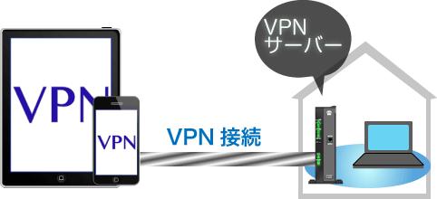 NTTのルータをVPNサーバとして機能させます。