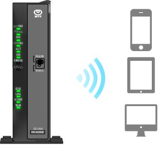 無線LANカードを差し込んで使うとルータを無線LANのアクセスポイントとしての機能を追加する事ができます