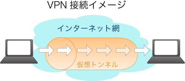 公衆回線の中にデータを送受信する為の仮想トンネルを通してデータを守る