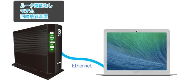 予めMacをONUとLANケーブルで接続しておきます