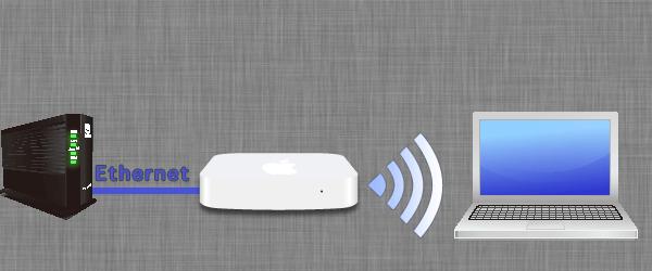 配線は回線終端装置(ONU)またはモデム(VH-100E)を設置とAirMacベースステーションのLANポートをLANケーブルで接続します