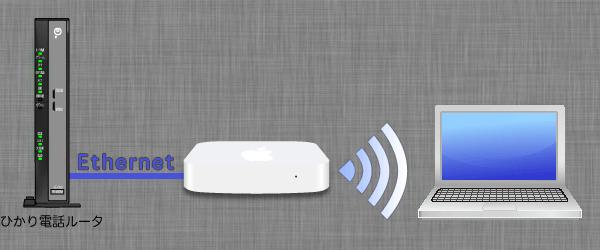 配線はひかり電話ルータのLANポートとAirMacベースステーションをLANケーブルで接続します