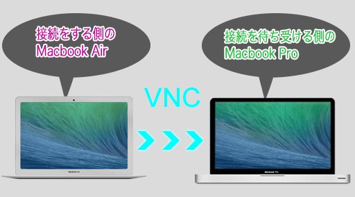 Macbook AirからMacbook ProにVNC接続をします