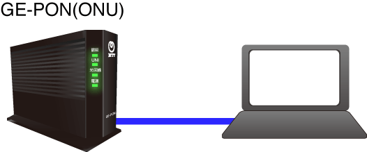 配線はモデムとパソコンを直結して行っています
