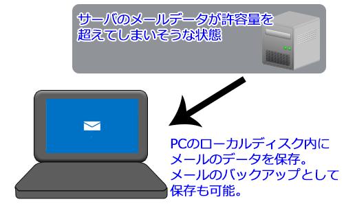 Outlook 2013を使っている時にパソコンのローカルディスク内にメールのデータを保存したい時があります。メールのデータはコピーを作成して別のフォルダに個人用フォルダとして保存する機能があります。Exchange Serverのメールデータの容量が制限を超えてしまいメールデータをPCに退避させておきたい時や、送受信したメールのデータをPC本体のディスクにバックアップとして保存しておきたい時にこの機能は役に立ちます。