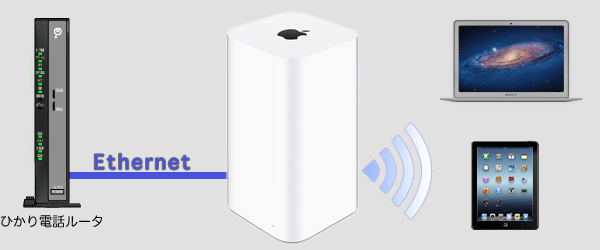 配線はひかり電話ルータのLANポートとAirMac ExtremeのWANポートをLANケーブルで接続してポートのランプの点灯を確認してリンクアップしている事を確認します。