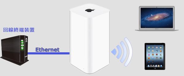 回線終端装置の一つであるGE-PON(ONU)やVDSLモデムVH-100が設置されている場合の配線は以下のイメージになります